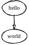 An example of a directed graph (or digraph) in Graphviz.