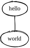 An example of a regular, non-directed graph in Graphviz.